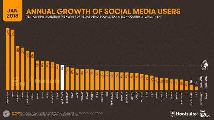 DIGITAL-IN-2018-008-GROWTH-IN-SOCIAL-MEDIA-USERS