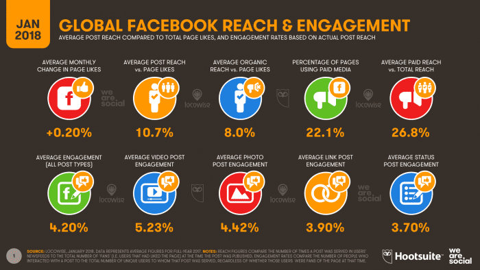 DIGITAL-IN-2018-015-FACEBOOK-REACH-ENGAGEMENT