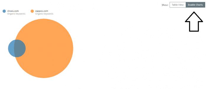 Domain comparison-chart view