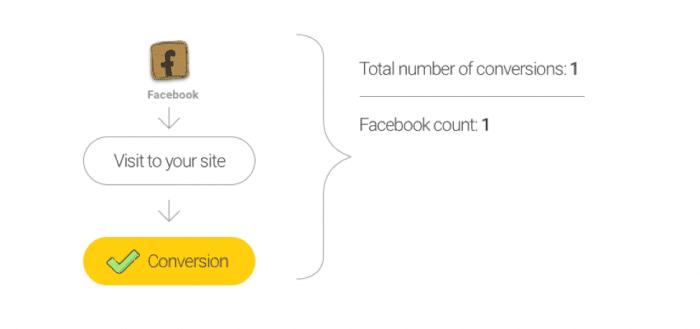 Facebook conversion