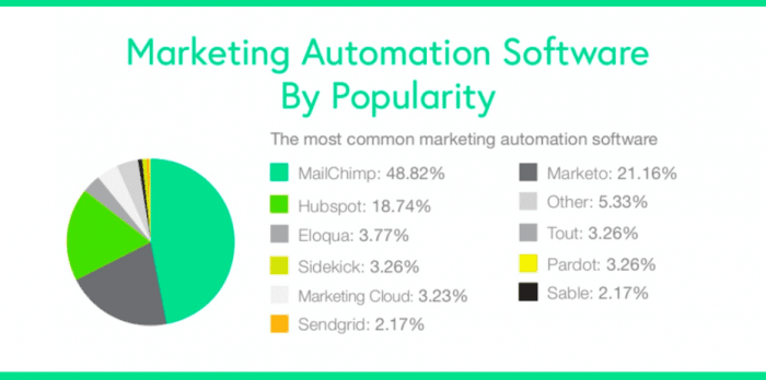 Marketing automation software by popularity