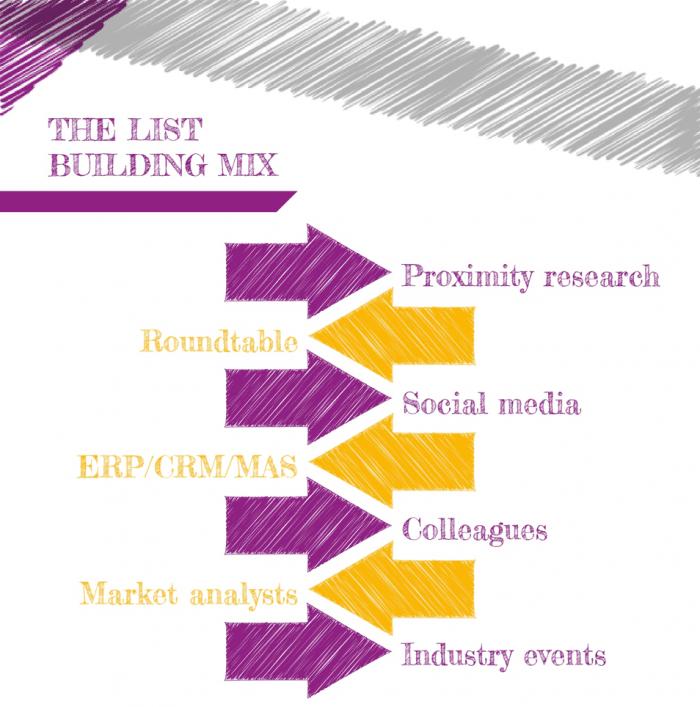 The list building mix-ABM
