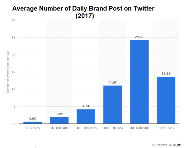 Twitter stats 2017