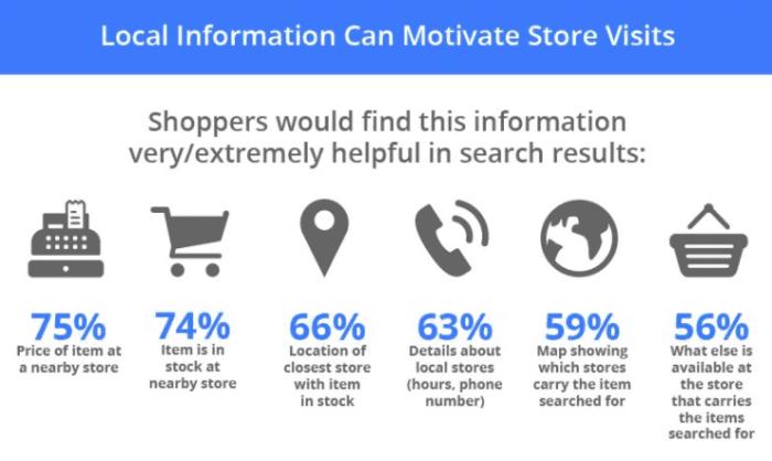commerce motivations