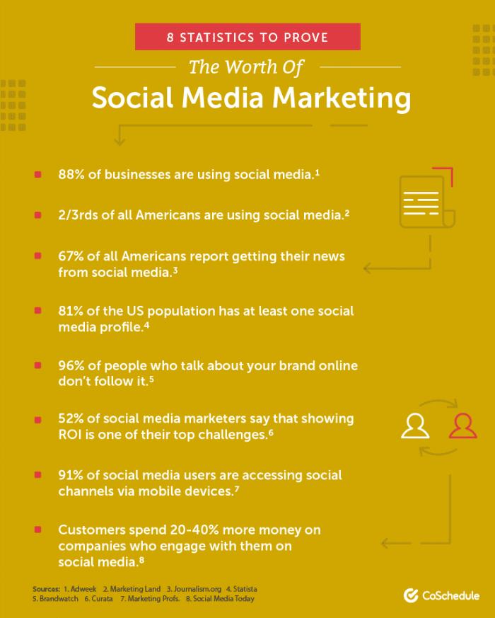 eight-social-media-marketing-stats