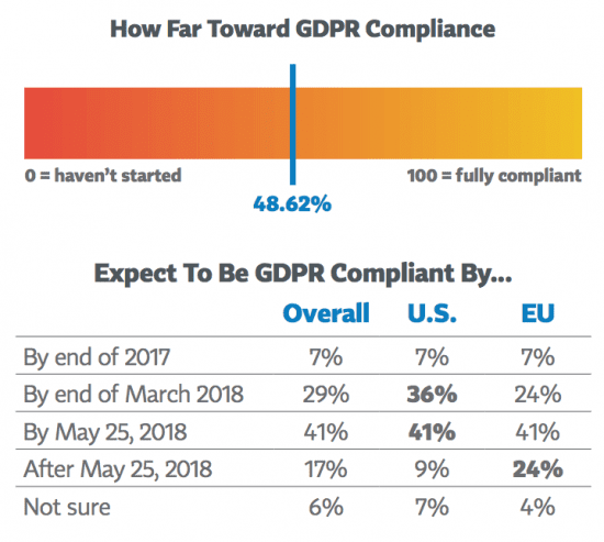 A third of Britons will exercise their right to be forgotten after GDPR