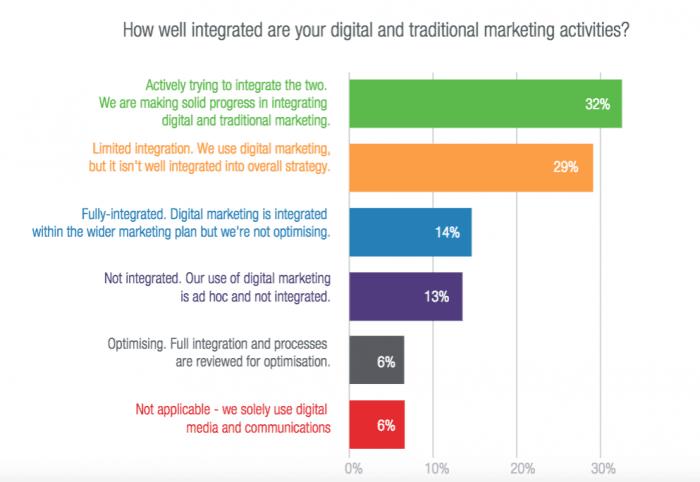 integration-digital-traditional