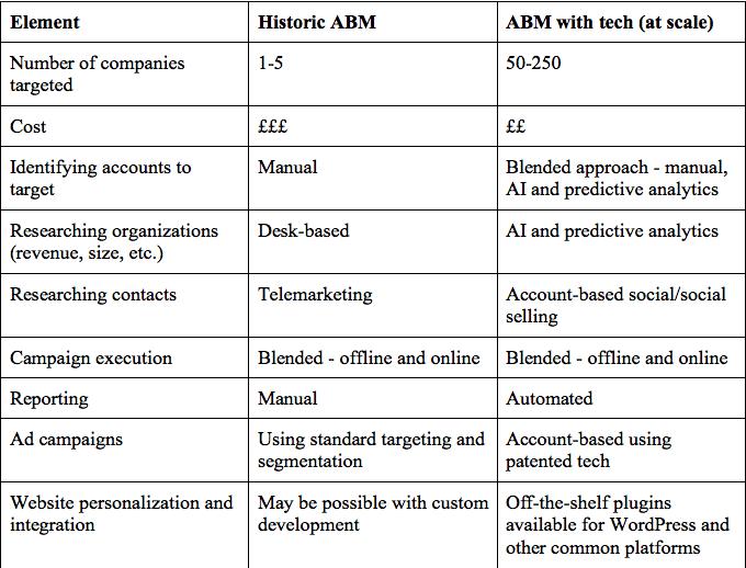 ABM comparison