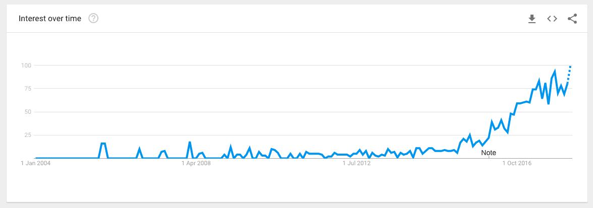 ABM google trends