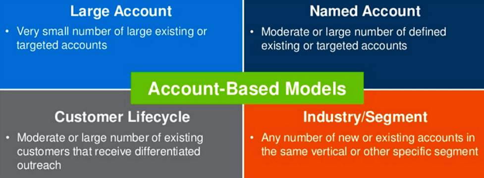 Account-based marketing models