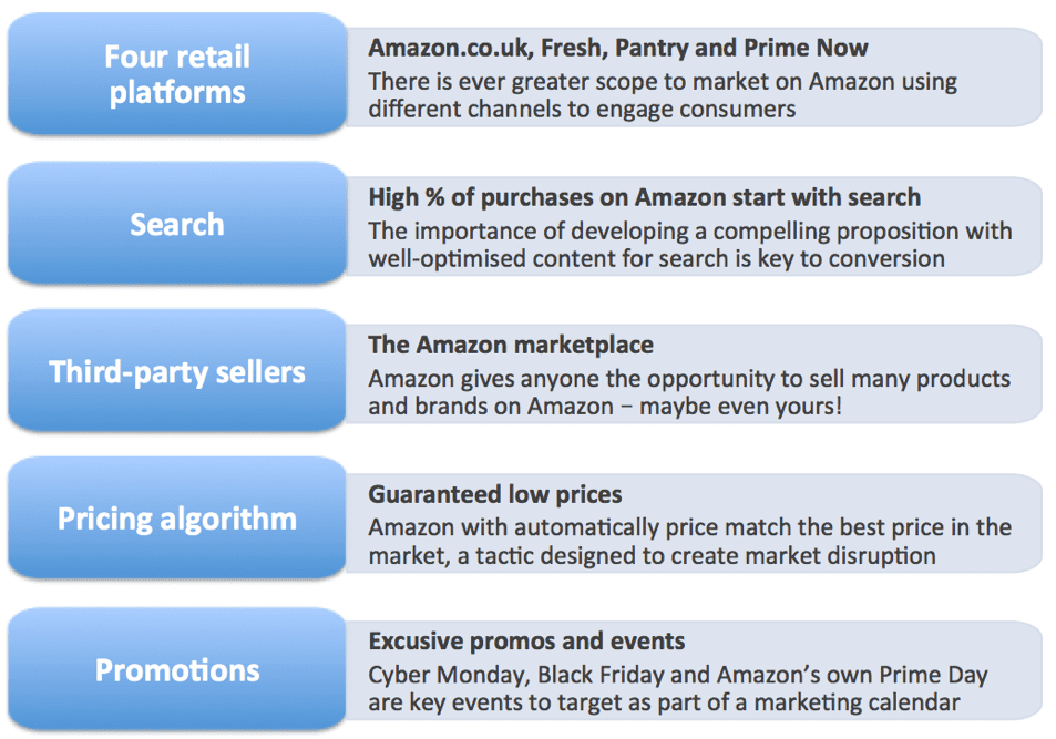 Amazon platform