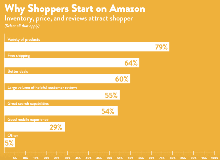 Amazon - start of product search