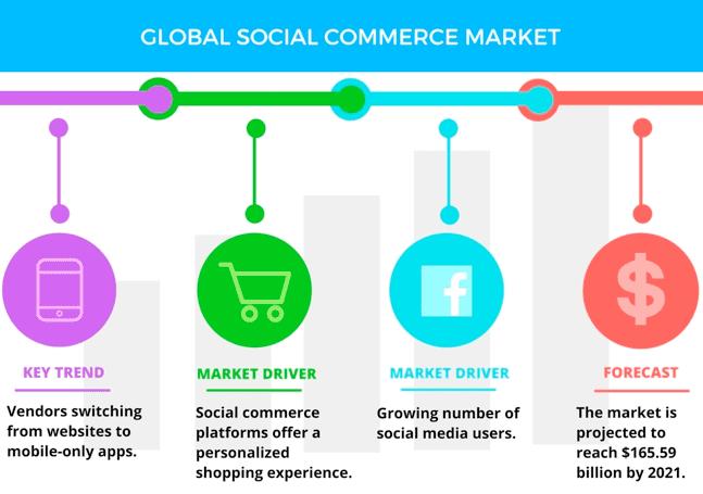Global social commerce market