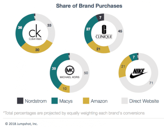 How important are brand's direct Ecommerce websites?