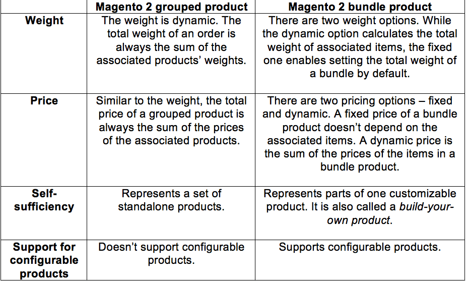 Looking for a Magento bundle product? – Overview and helpful tips