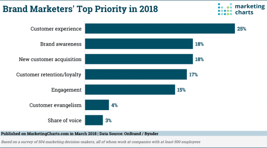 What are brand marketers' top priorities for 2018?