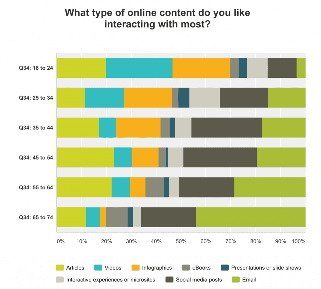 content format by age