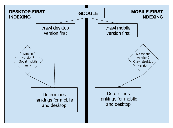 desktop versus mobile first indexing