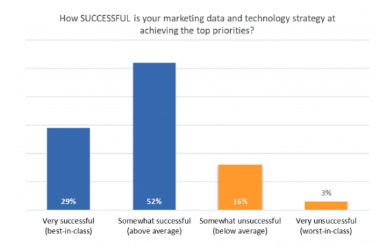 How successful is your Martech strategy?