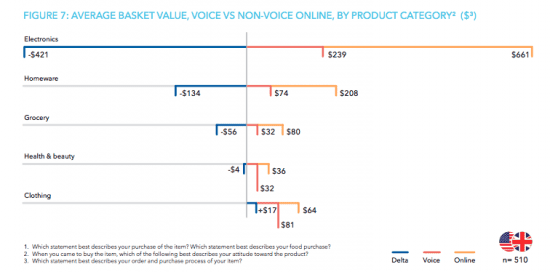 Amazon dominates voice purchasing – here's what customers are buying