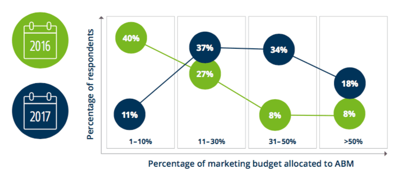 Research on adoption of Account-based marketing (ABM)