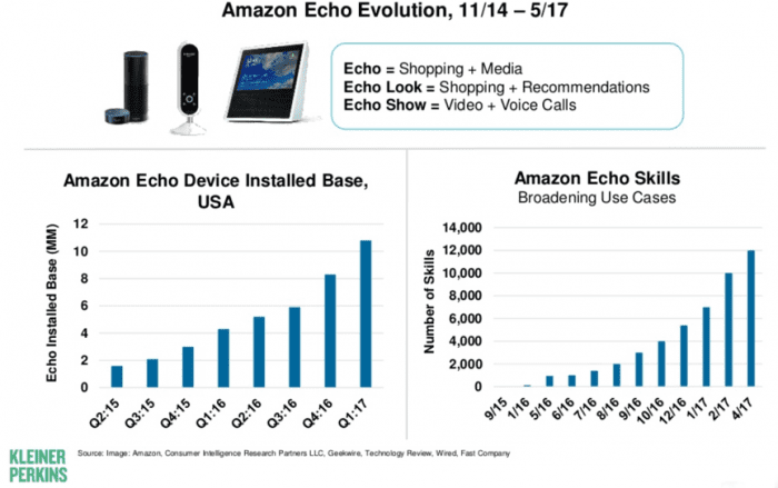 Amazon Echo popularity
