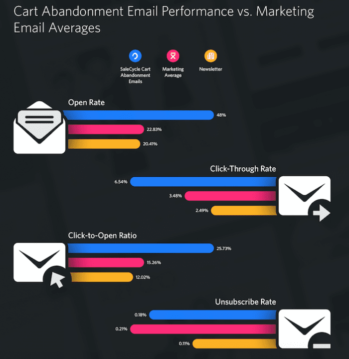cart abandonment email performance statistics