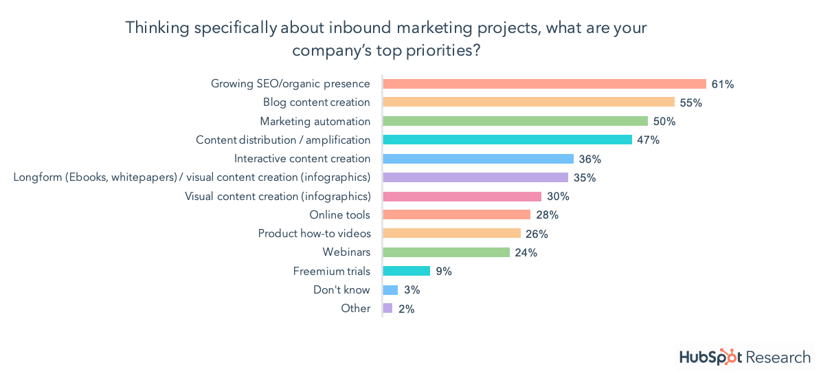 Inbound marketing priorities - SEO