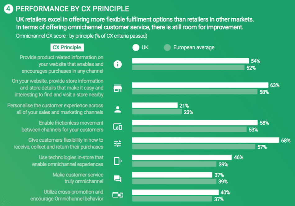 Omnichannel customer experience benchmarks | Smart Insights