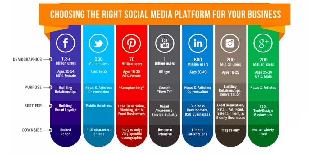 Social Media channels - Advantages and disadvantages