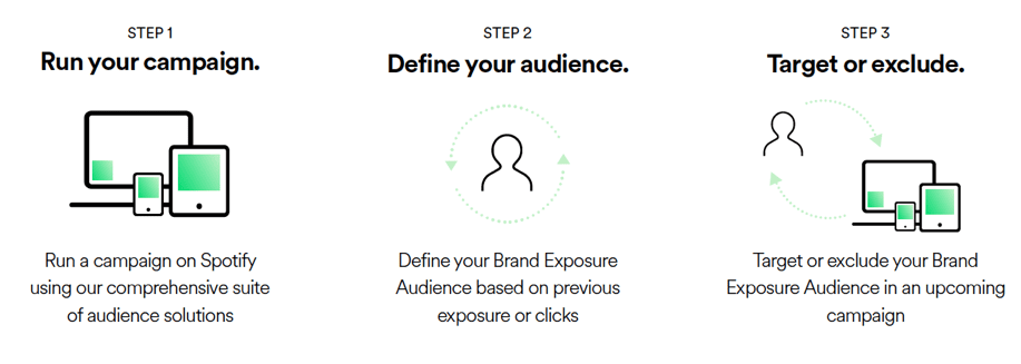 Spotify Brand Exposure Audience segments