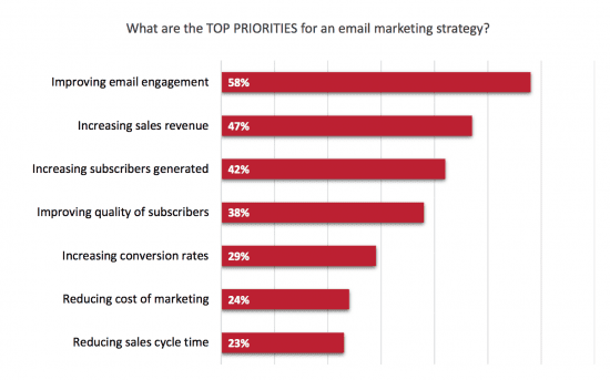 Email marketers top priority is revealed