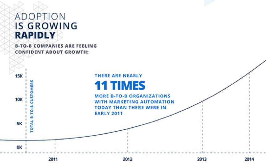 marketing automation adoption