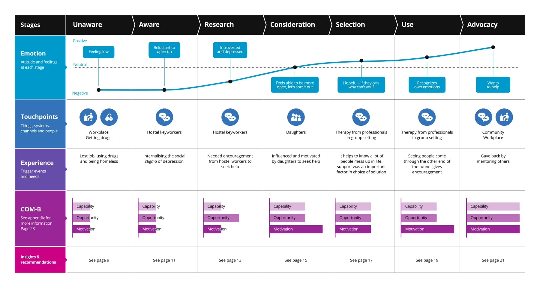 Why Customer Experience Journey Mapping Needs Big Data To Succeed - Experience map example