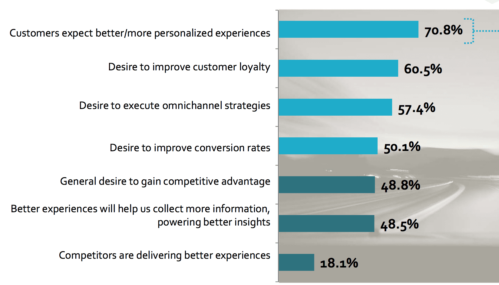 Why Are Businesses Aiming To Improve Customer Experience Smart Delivering The Youll Notice Least Concern Was Competitors A Better There Is Less Focus On And More Providing Unique
