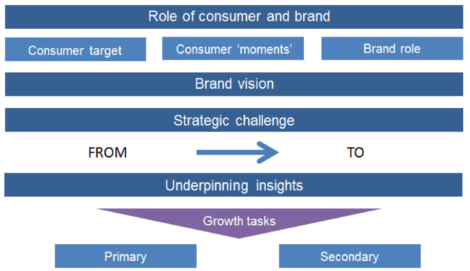 Post-campaign analysis (PCA) - How to review a marketing