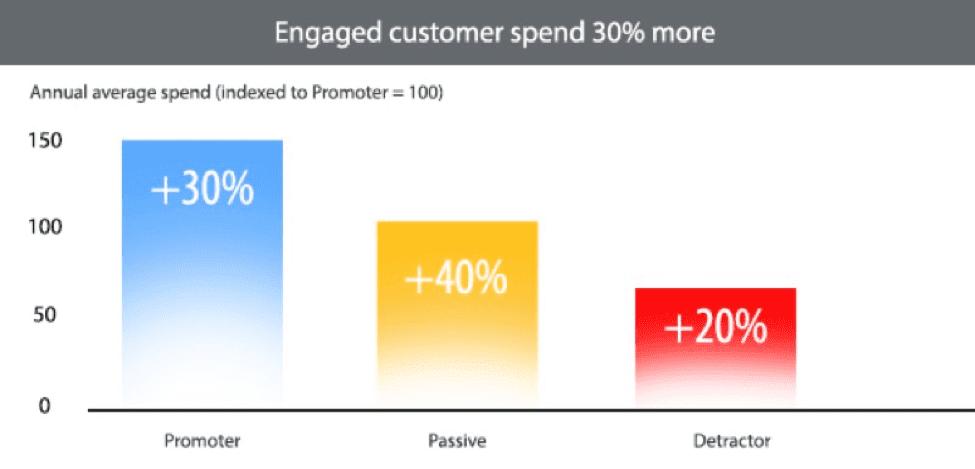 Enaged customer service statistics