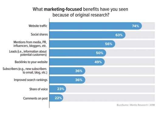Are content marketers promoting their research enough?