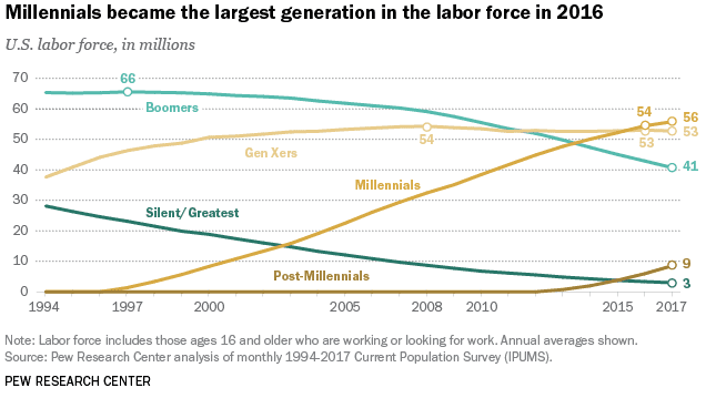 Image for Millennials are the largest generation in the U.S. labor force
