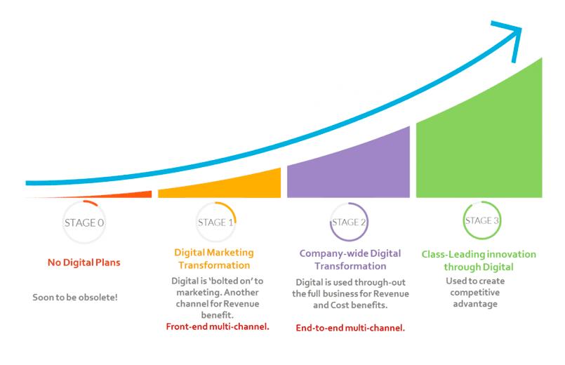 digital transformation curve