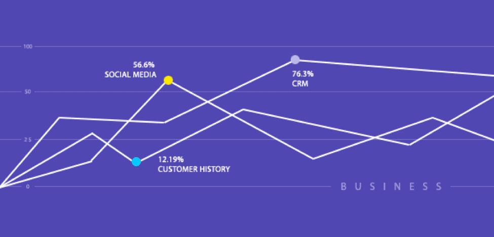 social media interaction statistics