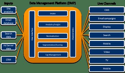 DMPs-programmatic-marketing