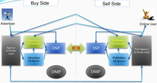 Programmatic Marketing Buy/sell ad model