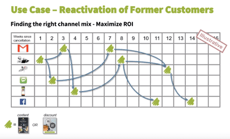 CDP crosschannel customer reactivation