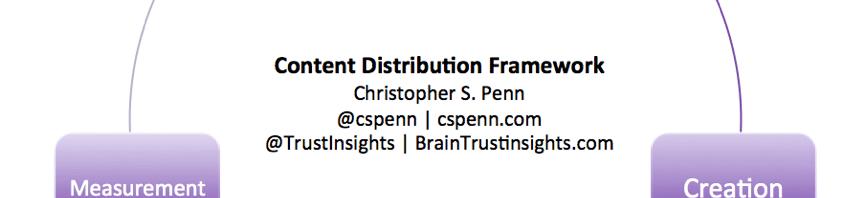 Content distribution framework
