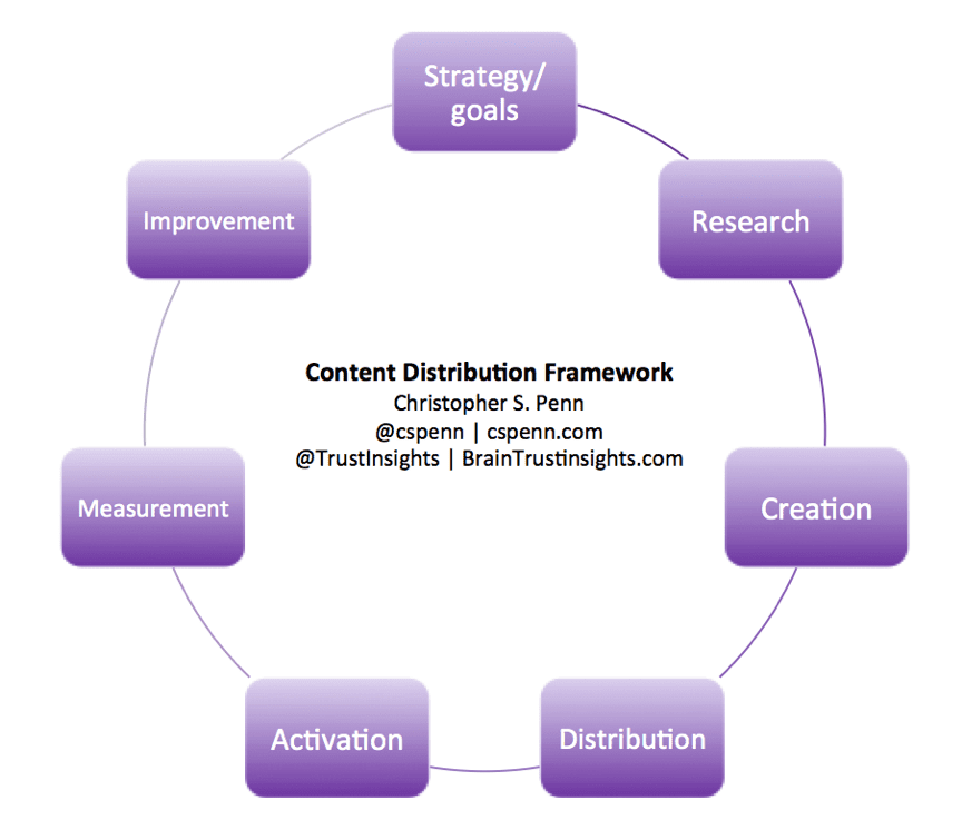 Content distribution framework