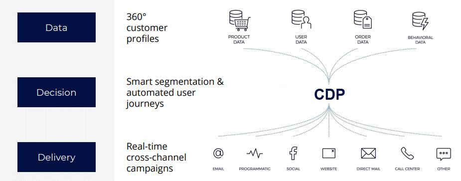 The benefits of using a Customer Data Platform CDP