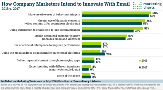 email innovation efforts