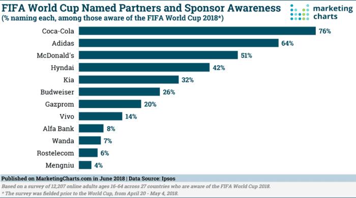 Ipsos-FIFA-World-Cup-Partner-Sponsors-Awareness-June2018