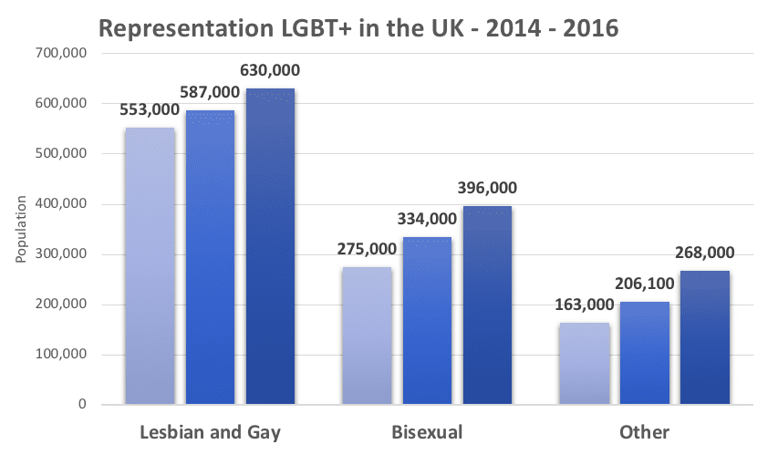 LGBT Representation